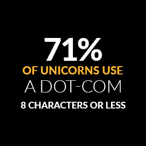 71 percent of unicorns use a dot com domain name 8 characters or less