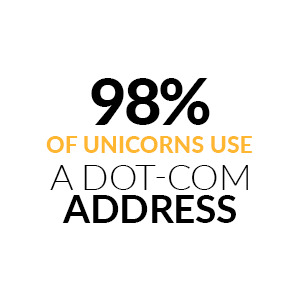 How much unicorns use a dot com domain name?